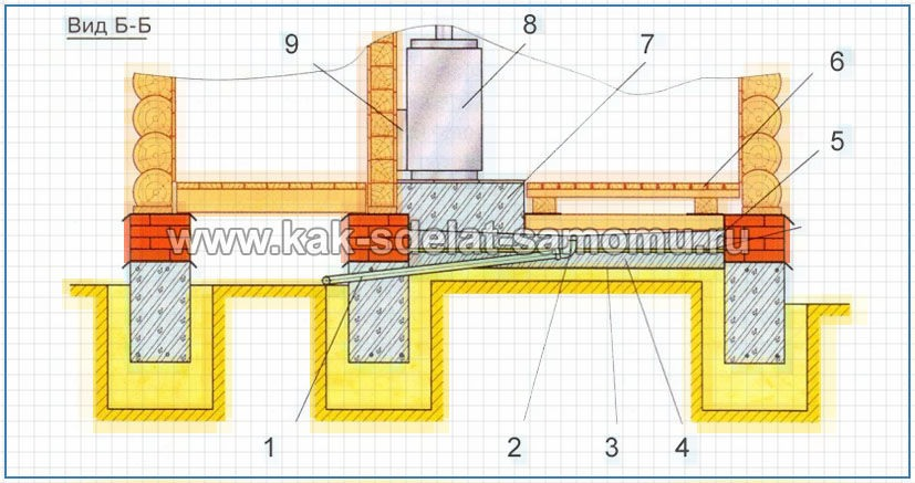 Баня в разрезе и устройство стока воды
