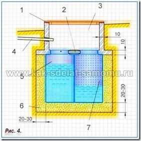 Устройство септика для слива воды из бани